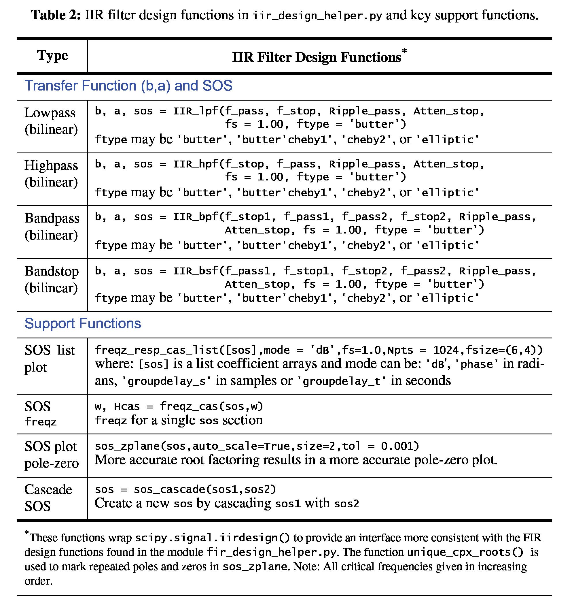 Filter Design Using the Helper Modules — scikit-dsp-comm 1 1