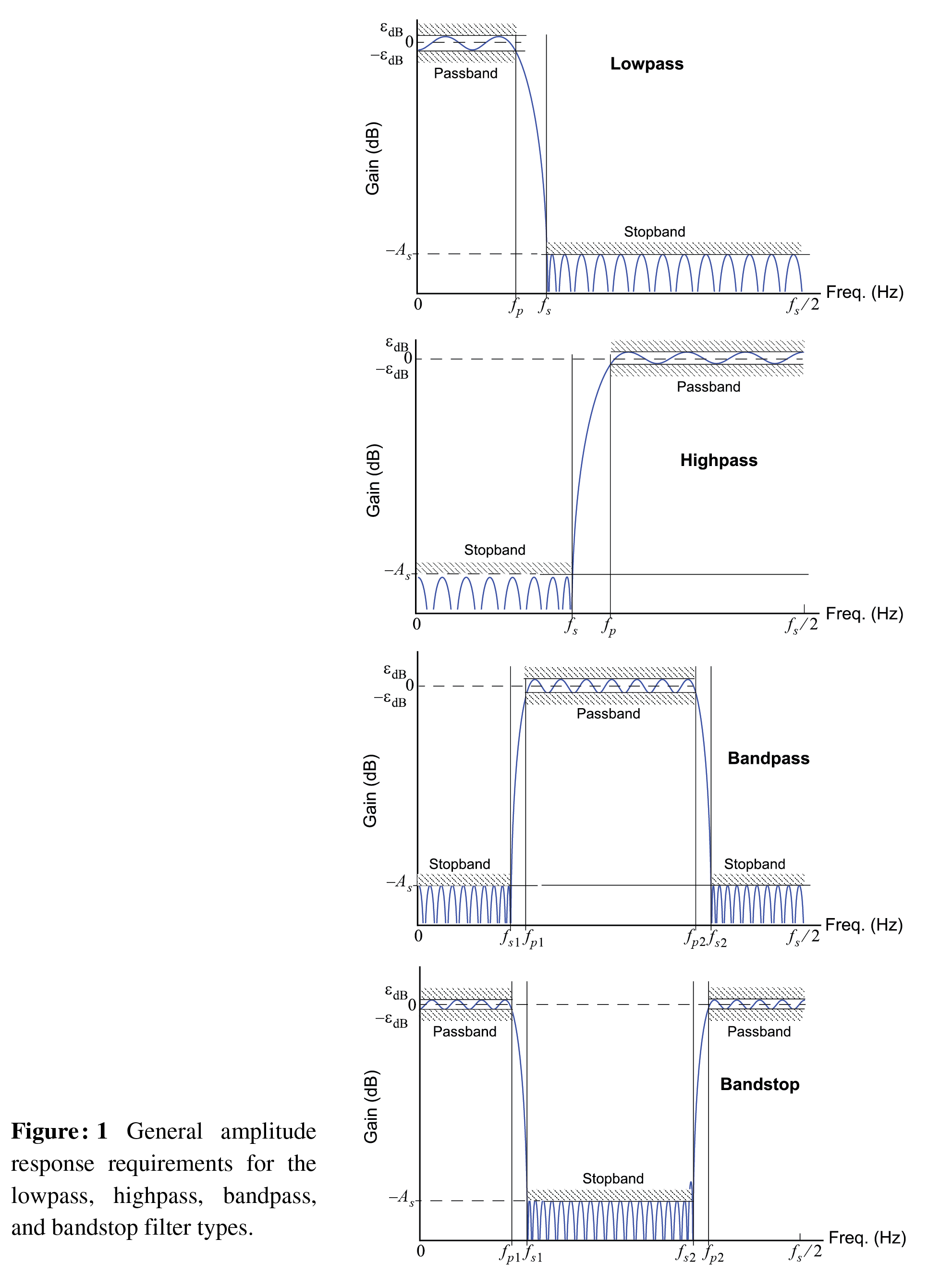 Filter Design Using the Helper Modules — scikit-dsp-comm 1 1 0