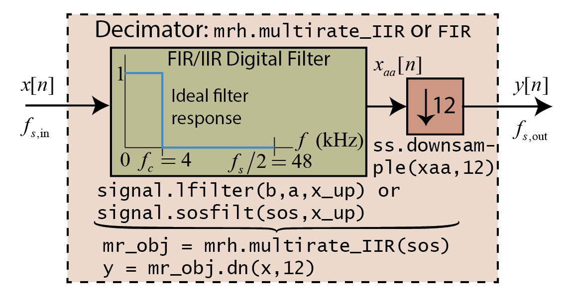 Multirate Signal Processing Using multirate_helper — scikit
